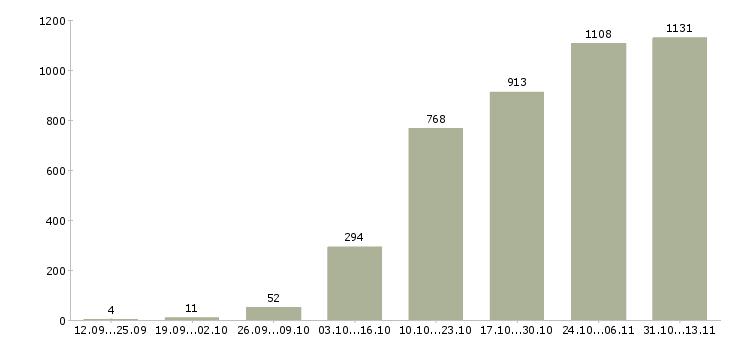 Работа «риэлтор»-Число вакансий «риэлтор» на сайте за 2 месяца
