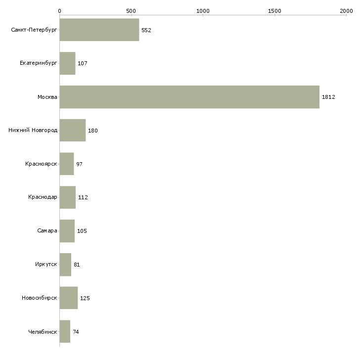 Найти работу сантехник-Число вакансий «сантехник» на сайте в городах Росcии