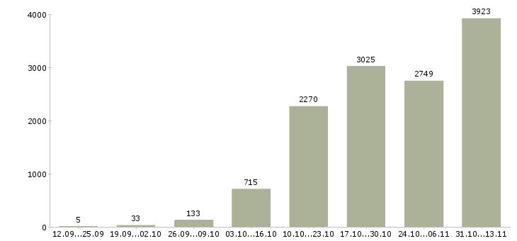 Работа «сварщик»-Число вакансий «сварщик» на сайте за 2 месяца