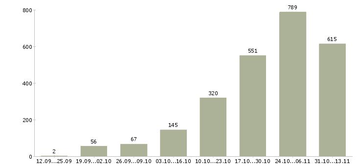 Работа «сиделка»-Число вакансий «сиделка» на сайте за 2 месяца