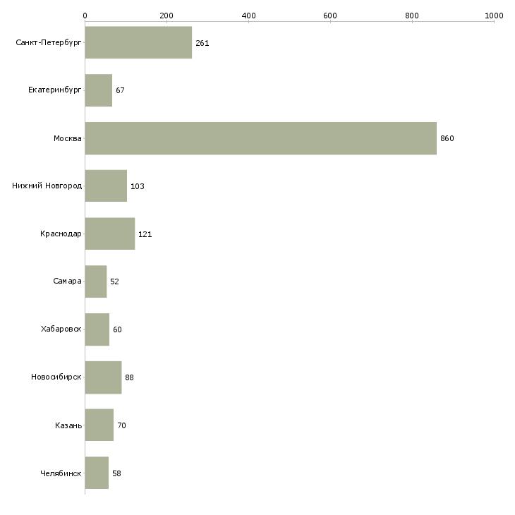 Найти работу системный администратор-Число вакансий «системный администратор» на сайте в городах Росcии