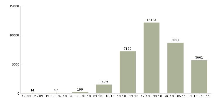 Работа «слесарь»-Число вакансий «слесарь» на сайте за 2 месяца