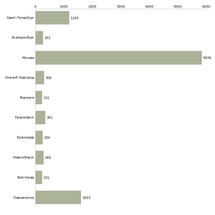 Найти работу срочная-Число вакансий «срочная» на сайте в городах Росcии