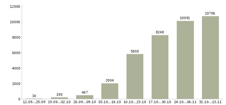 Работа «срочная»-Число вакансий «срочная» на сайте за 2 месяца