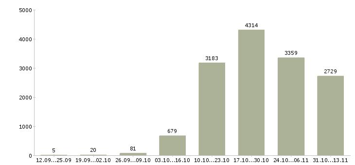 Работа «стоматолог»-Число вакансий «стоматолог» на сайте за 2 месяца
