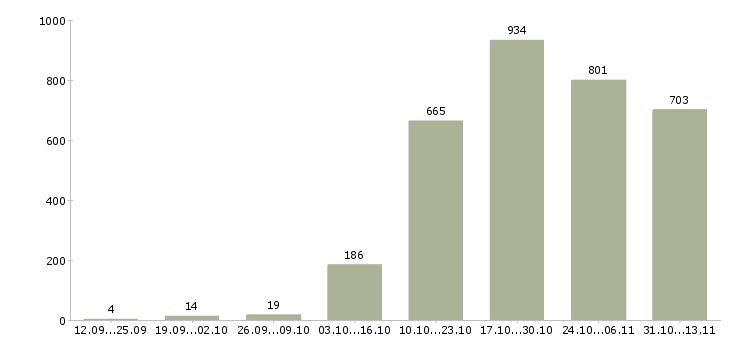 Работа «строитель»-Число вакансий «строитель» на сайте за 2 месяца