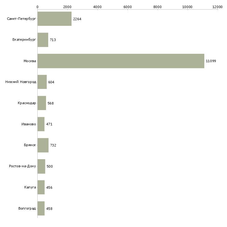 Найти работу с жильем-Число вакансий «с жильем» на сайте в городах Росcии