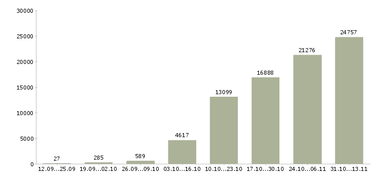 Работа «с жильем»-Число вакансий «с жильем» на сайте за 2 месяца