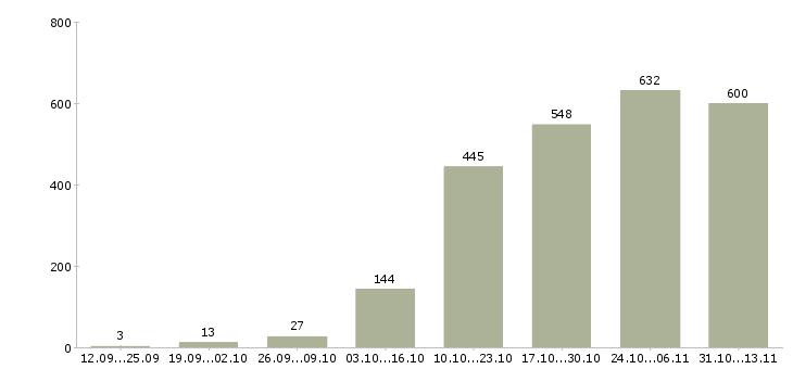 Работа «тестировщик»-Число вакансий «тестировщик» на сайте за 2 месяца