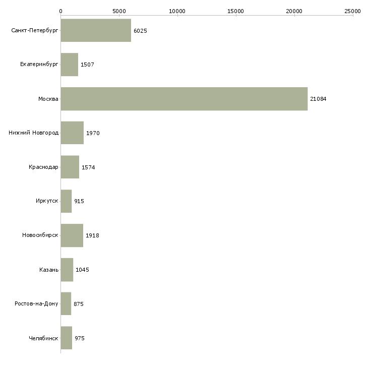 Найти работу технолог-Число вакансий «технолог» на сайте в городах Росcии