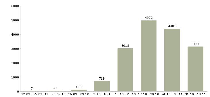 Работа «токарь»-Число вакансий «токарь» на сайте за 2 месяца