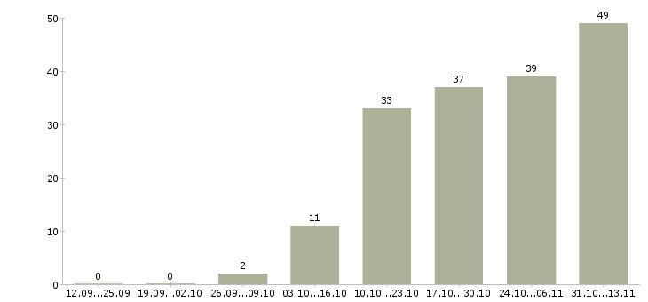 Работа «трейдер»-Число вакансий «трейдер» на сайте за 2 месяца