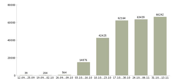 Работа «упаковщик»-Число вакансий «упаковщик» на сайте за 2 месяца