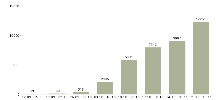 Работа «упаковщица»-Число вакансий «упаковщица» на сайте за 2 месяца