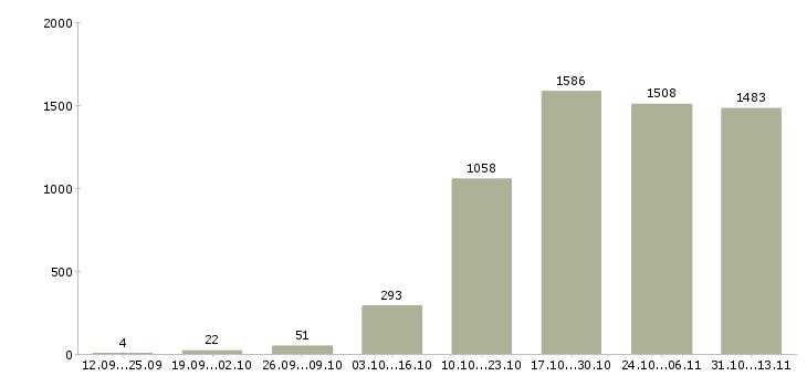 Работа «фармацевт»-Число вакансий «фармацевт» на сайте за 2 месяца