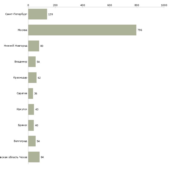 Найти работу фасовщица-Число вакансий «фасовщица» на сайте в городах Росcии