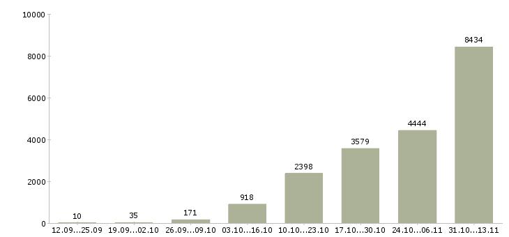 Работа «фасовщица»-Число вакансий «фасовщица» на сайте за 2 месяца
