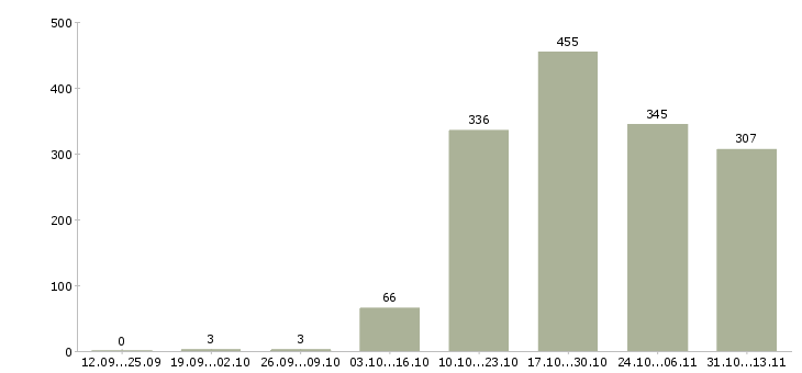 Работа «эколог»-Число вакансий «эколог» на сайте за 2 месяца