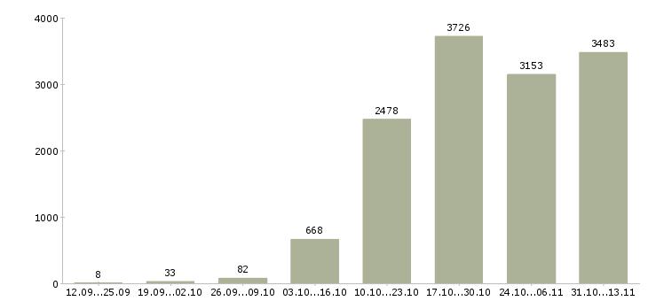 Работа «электрик»-Число вакансий «электрик» на сайте за 2 месяца