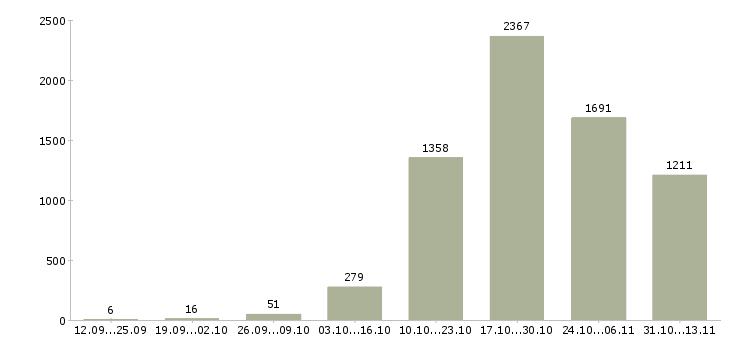 Работа «электрогазосварщик»-Число вакансий «электрогазосварщик» на сайте за 2 месяца