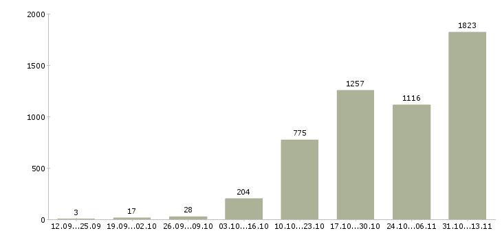 Работа «электромонтажник»-Число вакансий «электромонтажник» на сайте за 2 месяца