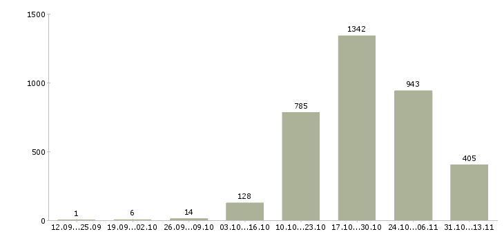 Работа «электромонтёр»-Число вакансий «электромонтёр» на сайте за 2 месяца