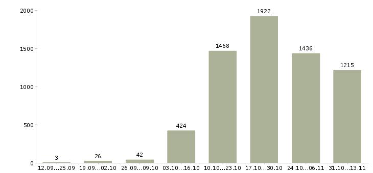 Работа «энергетик»-Число вакансий «энергетик» на сайте за 2 месяца