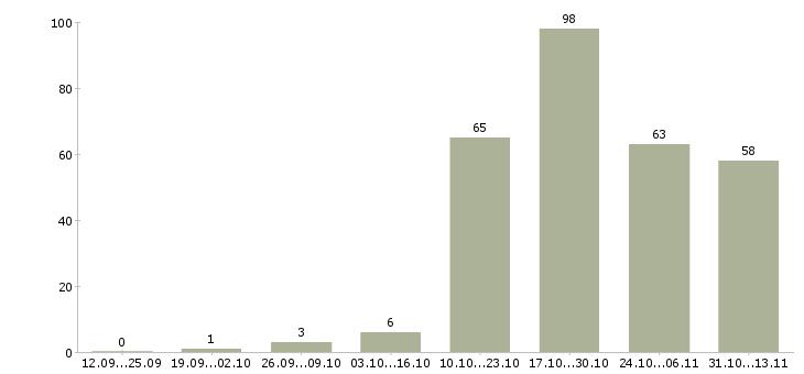 Работа «ювелир»-Число вакансий «ювелир» на сайте за 2 месяца