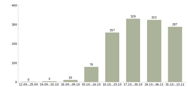 Работа «java программист»-Число вакансий «java программист» на сайте за 2 месяца