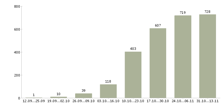 Работа «php программист»-Число вакансий «php программист» на сайте за 2 месяца