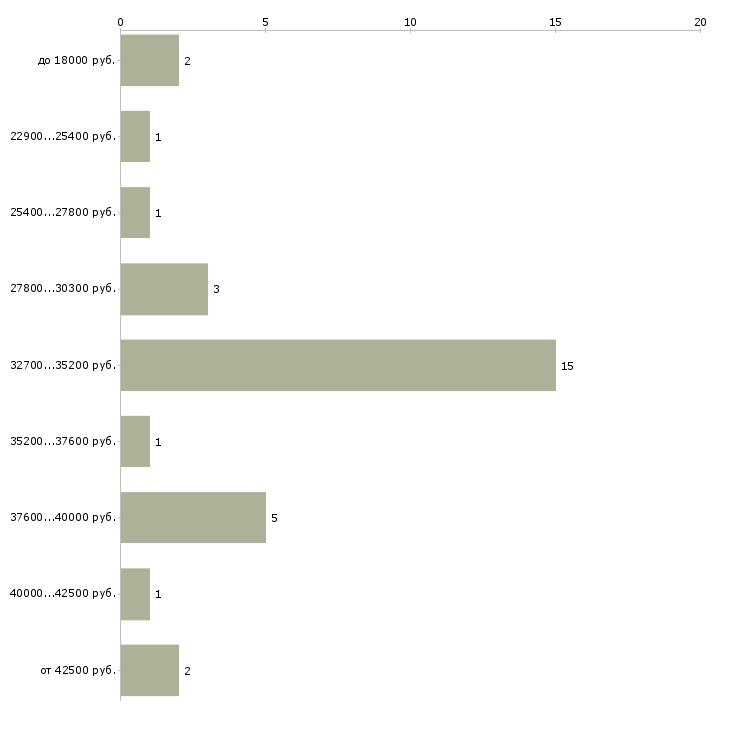 55400d68256d Найти работу товаровед в ломбард в Москве - График распределения вакансий  «товаровед в ломбард»