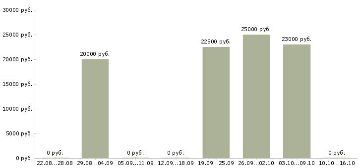 Вакансии доход из интернета в Пскове - Медиана зарплат доход из интернета в Пскове за 2 месяца