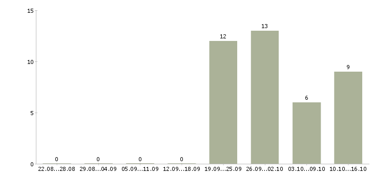 Работа менеджер по тендерам Башкортостан - Число вакансий Башкортостан по специальности менеджер по тендерам за 2 месяца