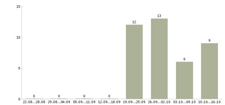 Работа менеджер по тендерам тендеры Башкортостан - Число вакансий Башкортостан по специальности менеджер по тендерам тендеры за 2 месяца