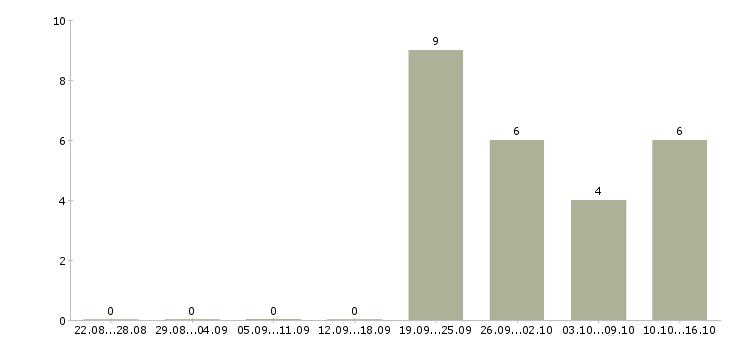 Работа менеджер по заказам Бурятия - Число вакансий Бурятия по специальности менеджер по заказам за 2 месяца
