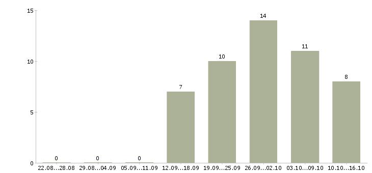 Работа сотрудник удаленно Набережные челны - Число вакансий Набережные челны по специальности сотрудник удаленно за 2 месяца