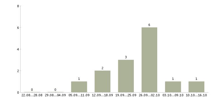 Работа менеджер по производству в Архангельске - Число вакансий в Архангельске по специальности менеджер по производству за 2 месяца