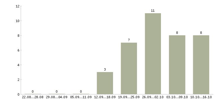Работа работник офиса в Балашихе - Число вакансий в Балашихе по специальности работник офиса за 2 месяца