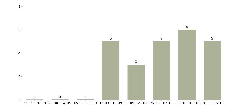 Работа рабочий на дорогу в Екатеринбурге - Число вакансий в Екатеринбурге по специальности рабочий на дорогу за 2 месяца