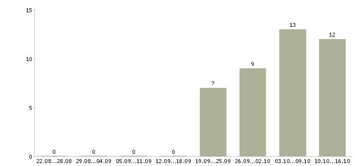 Работа управляющий смены в Екатеринбурге - Число вакансий в Екатеринбурге по специальности управляющий смены за 2 месяца