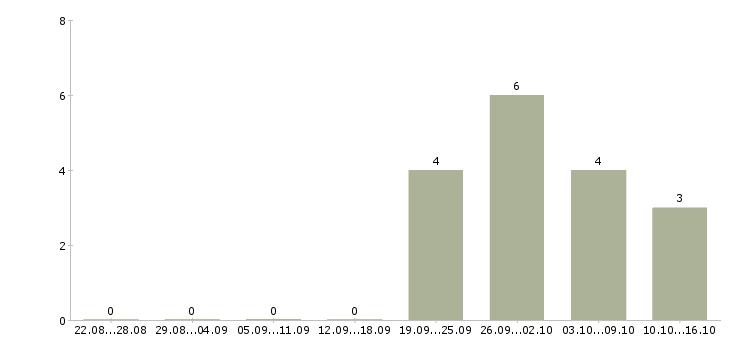 Работа специалист по товару в Зеленограде - Число вакансий в Зеленограде по специальности специалист по товару за 2 месяца