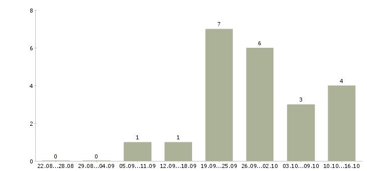 Работа водитель с категорией b в Иркутске - Число вакансий в Иркутске по специальности водитель с категорией b за 2 месяца