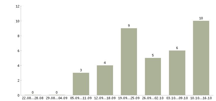 Работа консультант интернет магазин в Иркутске - Число вакансий в Иркутске по специальности консультант интернет магазин за 2 месяца