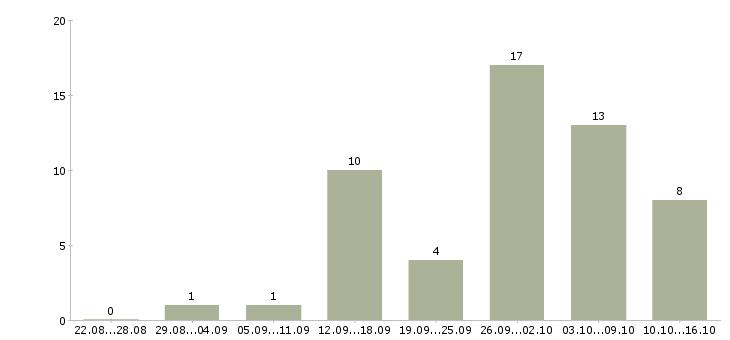 Работа менеджеры на удаленную работу в Магнитогорске - Число вакансий в Магнитогорске по специальности менеджеры на удаленную работу за 2 месяца