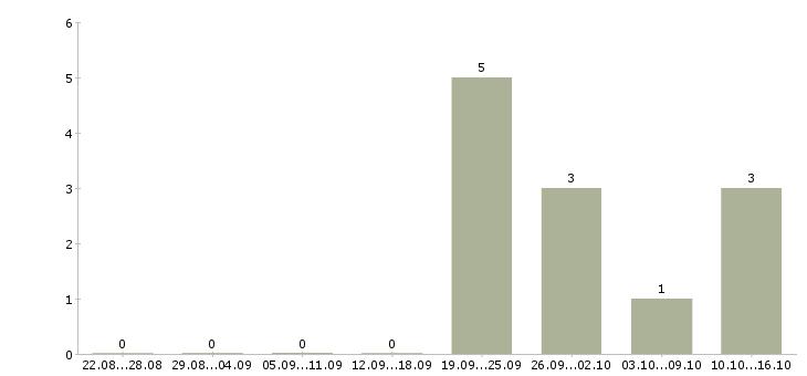 Работа подработка неполный день в Перми - Число вакансий в Перми по специальности подработка неполный день за 2 месяца
