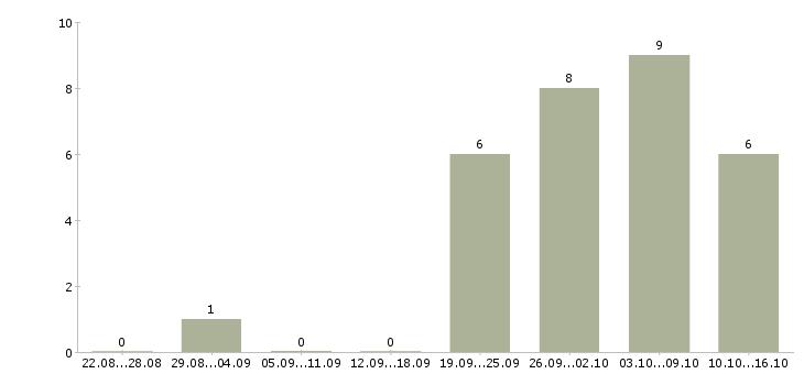Работа менеджер по продукции в Пятигорске - Число вакансий в Пятигорске по специальности менеджер по продукции за 2 месяца