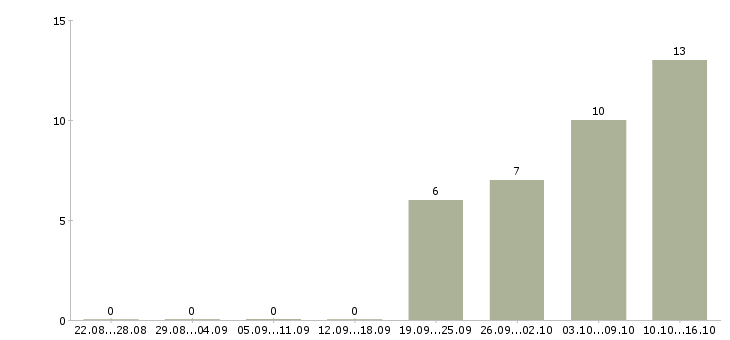 Работа на не полный день в Пятигорске - Число вакансий в Пятигорске по специальности на не полный день за 2 месяца