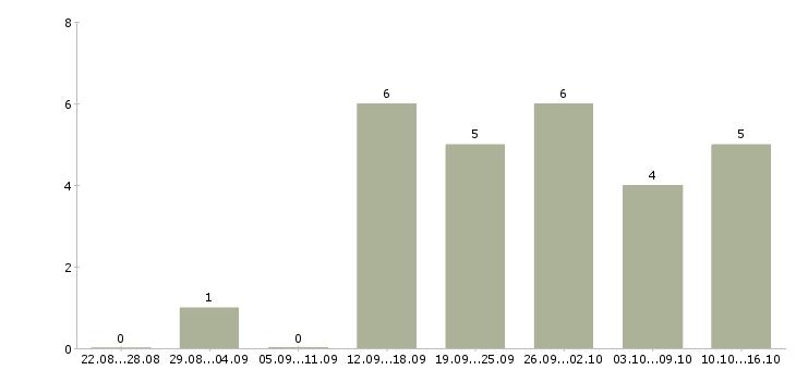 Работа удаленно в интернет магазин в Саранске - Число вакансий в Саранске по специальности удаленно в интернет магазин за 2 месяца