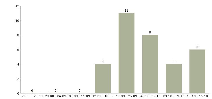 Работа менеджер по товару в Сыктывкаре - Число вакансий в Сыктывкаре по специальности менеджер по товару за 2 месяца