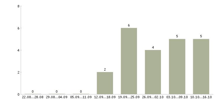 Работа менеджер с корпоративными клиентами в Сыктывкаре - Число вакансий в Сыктывкаре по специальности менеджер с корпоративными клиентами за 2 месяца